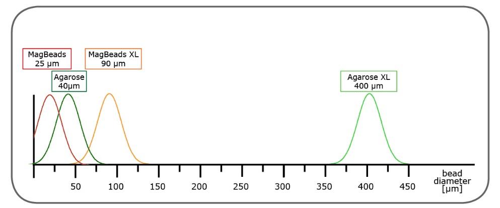 図1 【標準およびXLサイズのPureCubeアガロースおよび磁気ビーズのサイズ分布】