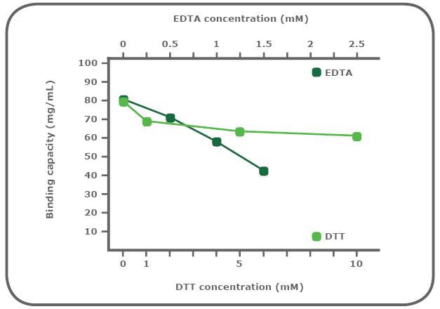 図2. 【Ni-NTAレジンの還元剤およびキレート剤存在下における安定性】