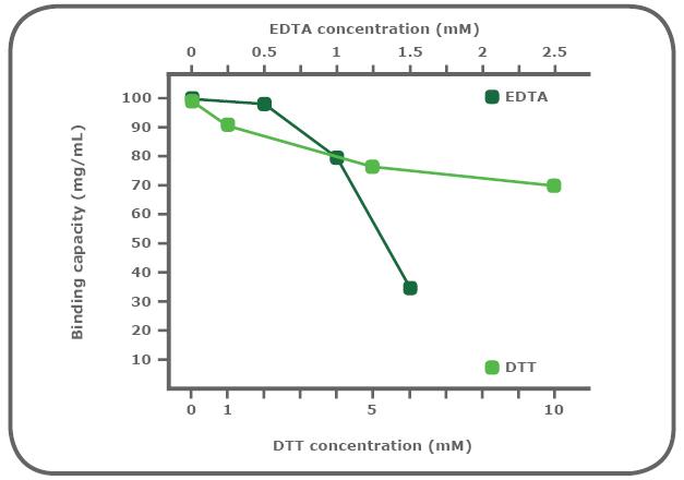 図2. 【PureCube Ni-IDAアガロースの還元剤およびキレート剤存在下における結合容量の変化】