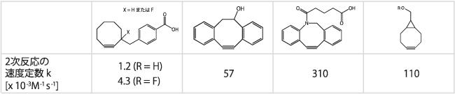 図3. ひずみのあるCyclooctyneの反応定数