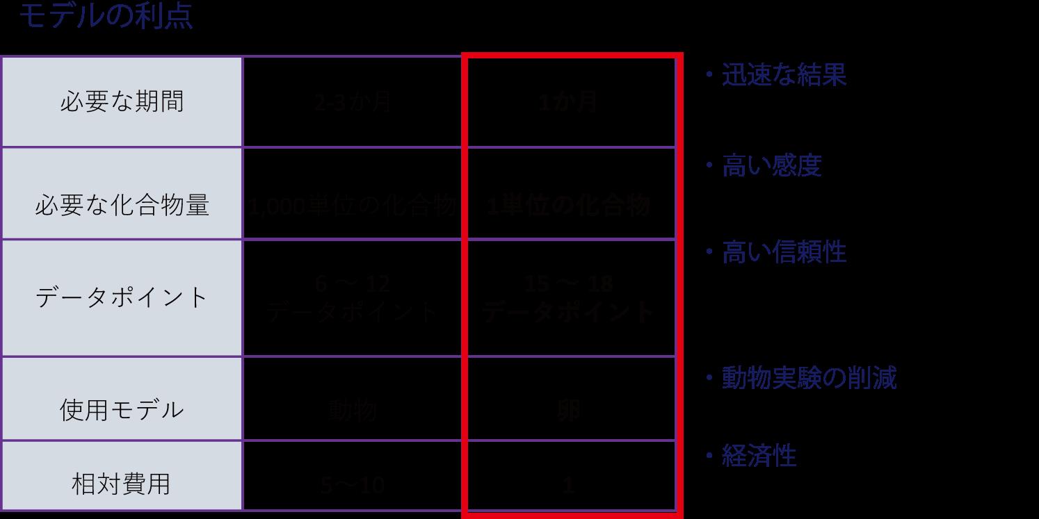 図2. モデルの利点