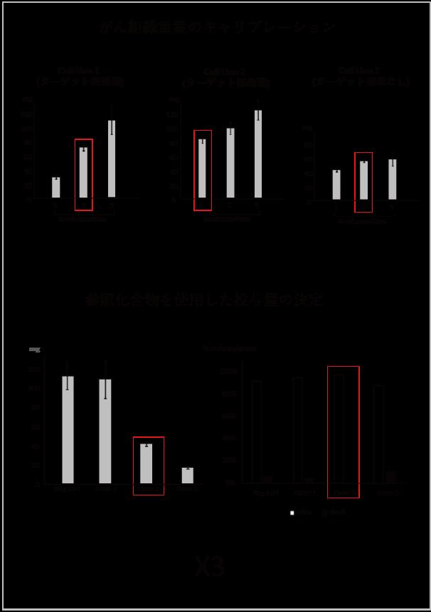 図1.2 がん組織重量のキャリブレーションと参照化合物を使用した投与量の決定イメージ