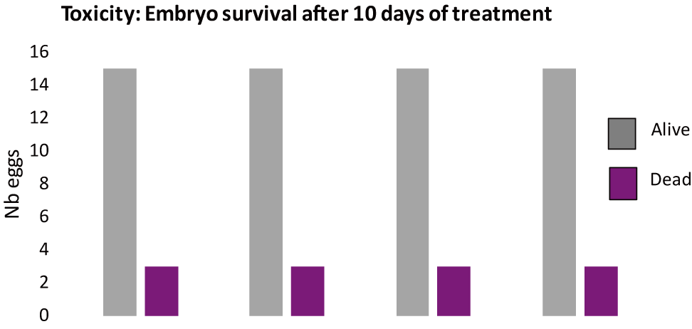 図8. 発生毒性の評価