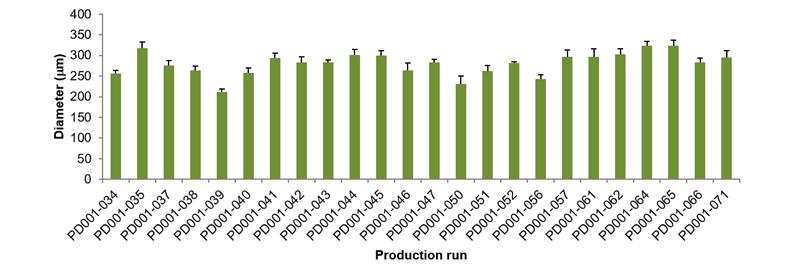 図 5. 3D Select™ プロセスによるマイクロティッシュの直径の比較