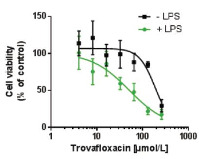 図6.マルチドナー共培養肝臓マイクロティッシュを用いて特異体質性毒性の評価結果