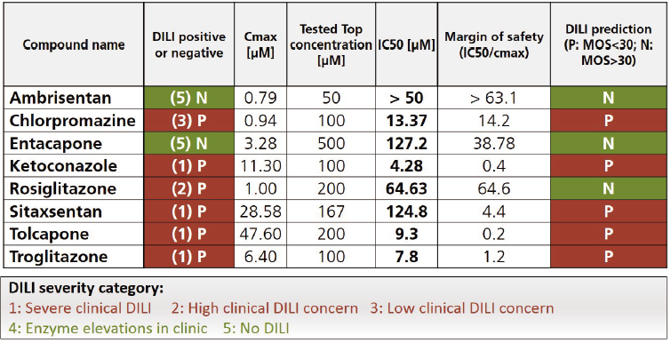 図5. マルチドナー肝臓マイクロティッシュを使用した化合物の毒性評価結果