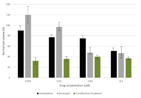 図1. MX-1 /NIH3T3共培養モデルに対してGemcitabineおよびDocetaxelの同時投与の結果は個々の薬剤を単独で投与した場合と比較して、相乗的に成長阻害を起こしていることを示します。