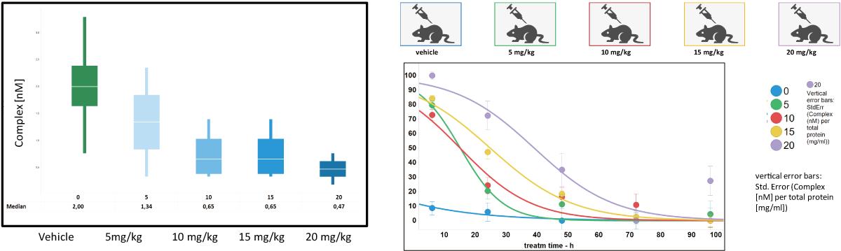 図6. 動物試験における占有率の変化と経時変化