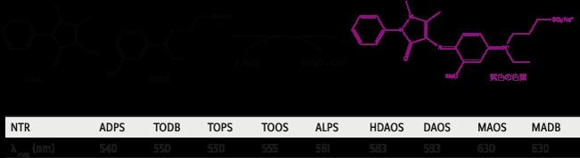 図2. トリンダー試薬