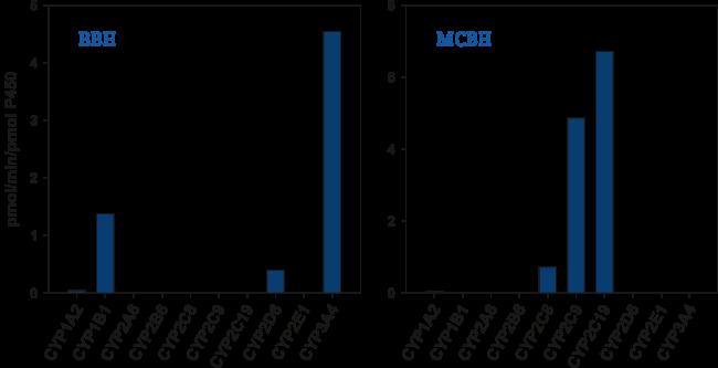 図1. BBH(2 μM)およびMCBH(10 μM) のヒト薬物代謝酵素P450による代謝の比較