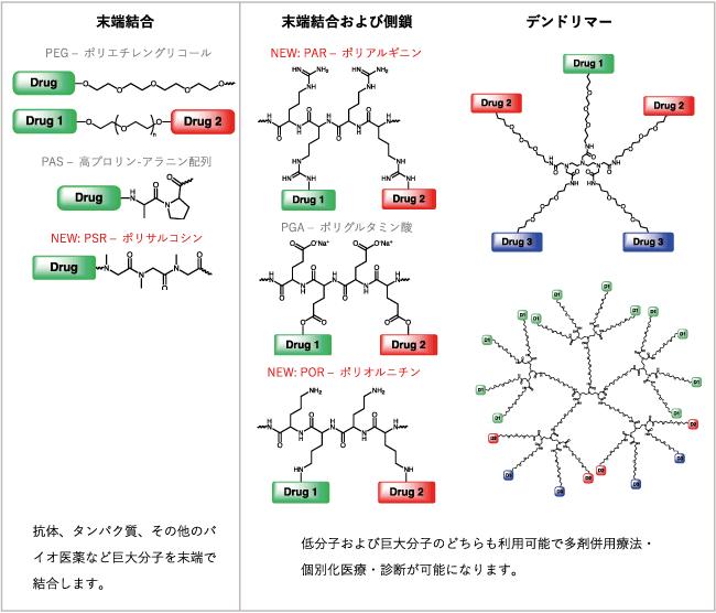 図3. 各ポリマーの末端の活用方法