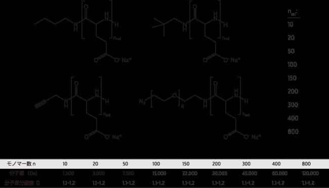 図3. モノマー数と分子量、分子量分散の関係