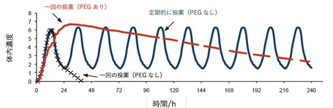 図1. 投薬からの経過時間と体内濃度の関係