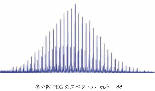 図1. 多分散PEGのスペクトル m/z=44