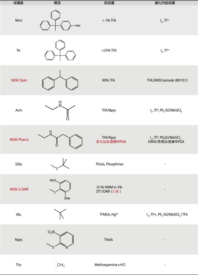 図3. 保護基と酸化的/一般的な脱保護条件