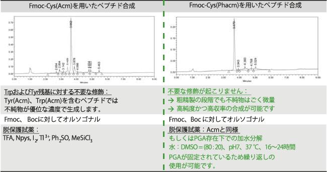 図3. AcmとPhacmの反応の差異