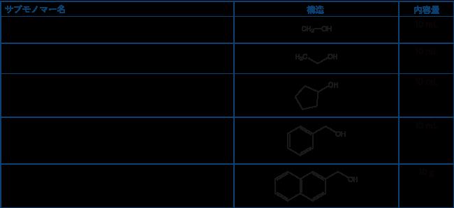 図1.0 ペプトイド基本キット(製品コード:KITP004)の内容物