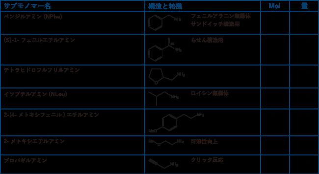 図4. ペプトイド基本キット(製品コード:KITP002)の内容物