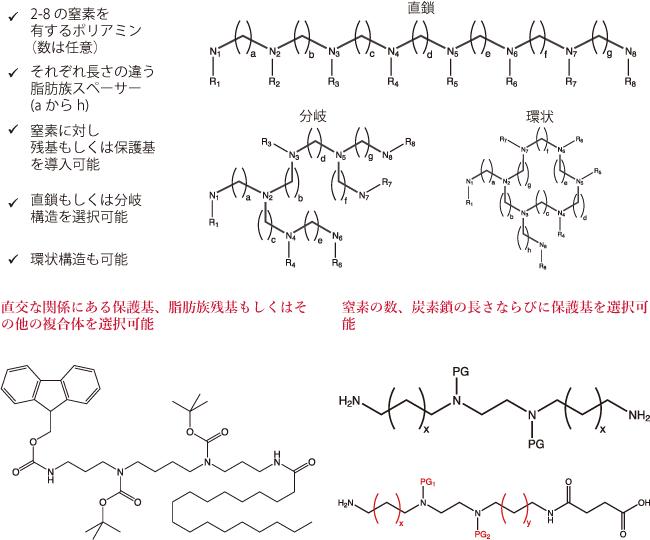 図1. ポリアミン合成の際に設定可能なパラメータ