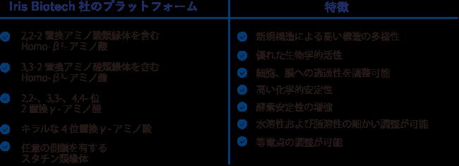 図2. Iris Biotech社がご提供可能なプラットフォームと特徴