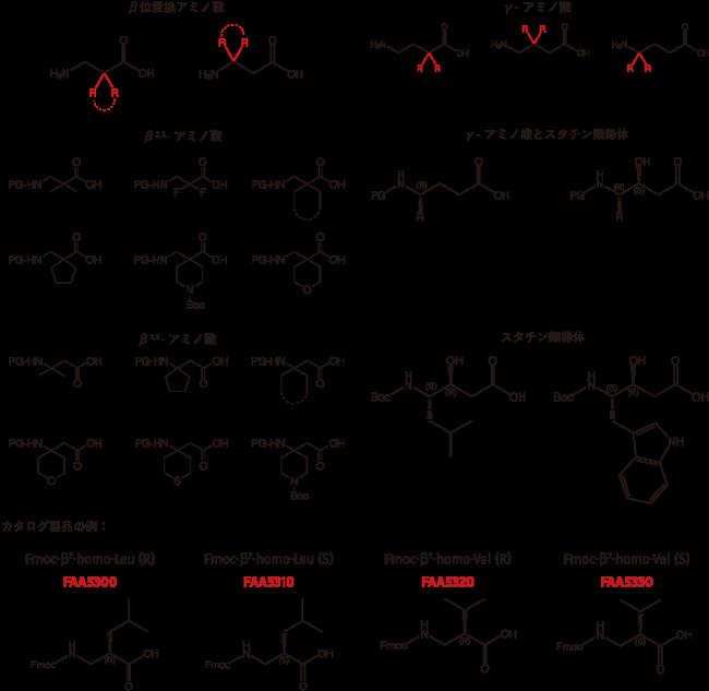 図3. 置換Homo-β-γ-アミノ酸およびスタチンの例