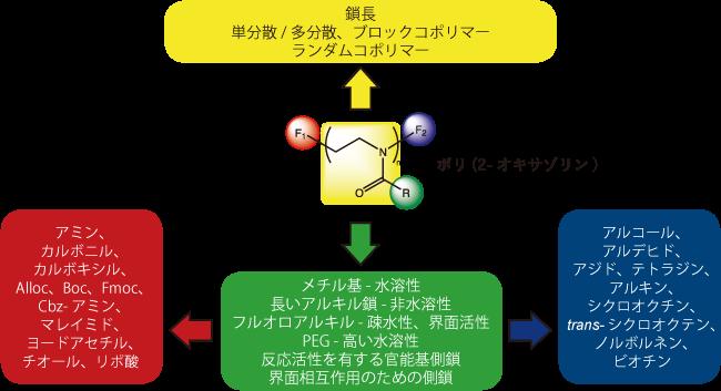 図2. POx合成に関して選択可能なオプション