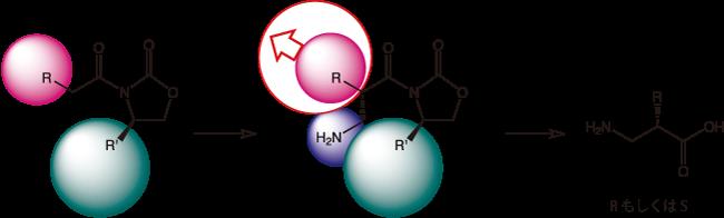 図1. オキサゾリジン-2-オンを経由する合成経路