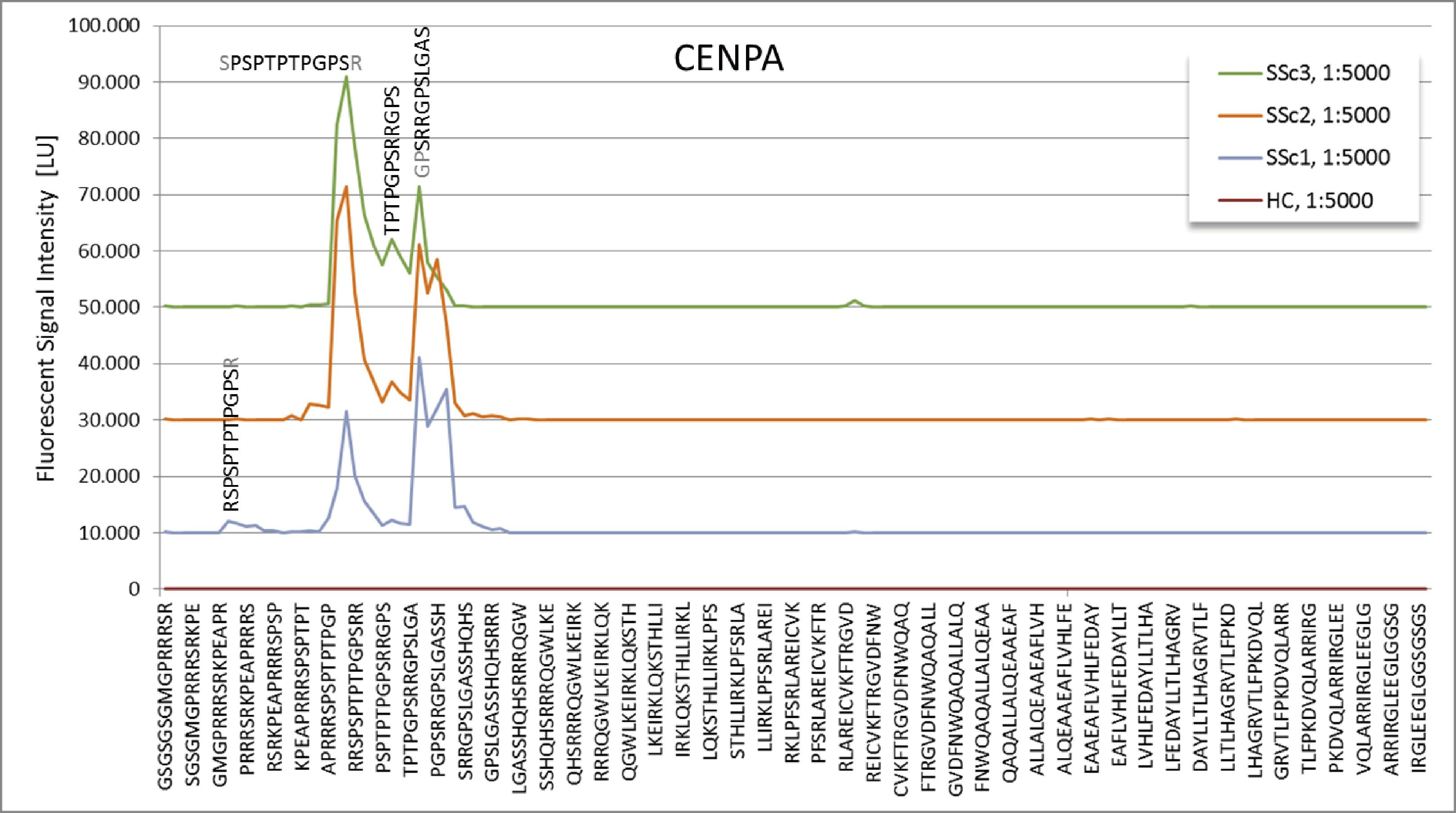 図2. CENPAペプチドの強度プロットの結果