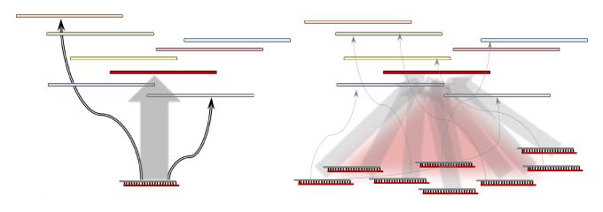 図1. (左) 低い特異性:多くのoff-target効果:表現型への影響がターゲットのノックダウンのみによるものかどうかバリデーションが必要、(右) 高い特異性:最小限のoff-target効果:結果の解釈のためのバリデーションが最小限
