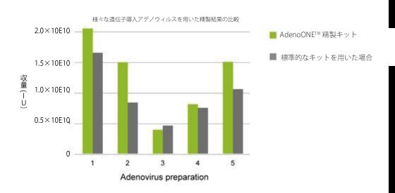 図1. 様々な細胞に関するアデノウィルス精製の結果